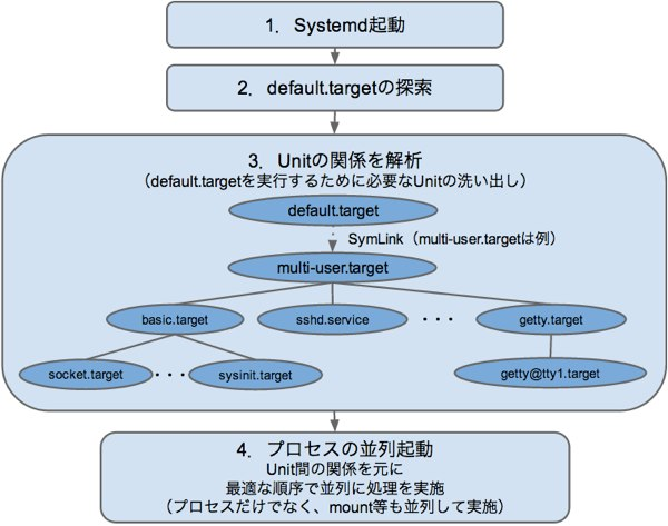 SystemdProcess