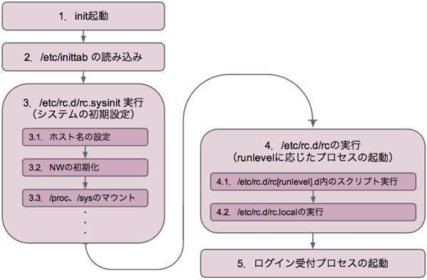 initProcess